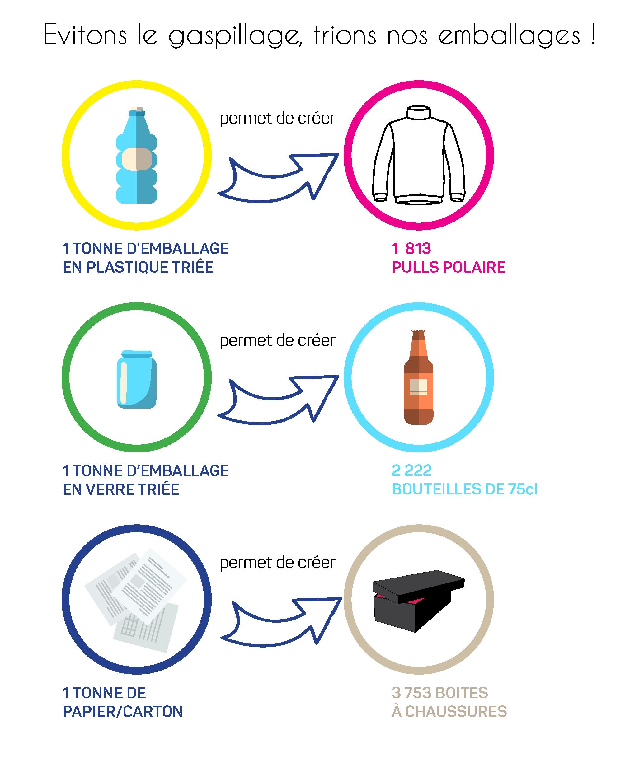 affiche donnant des conseils pour éviter le gaspillage