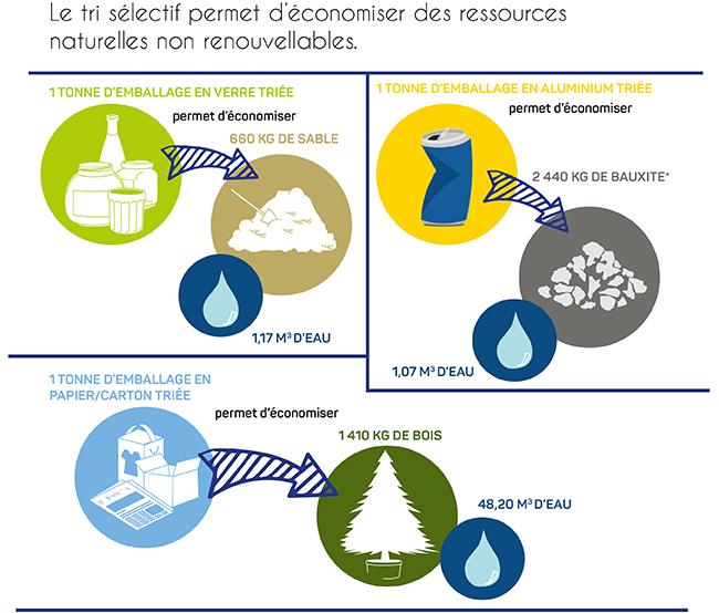 affiche informant que le tri sélectif permet d'économiser des ressources naturelles non renouvelables