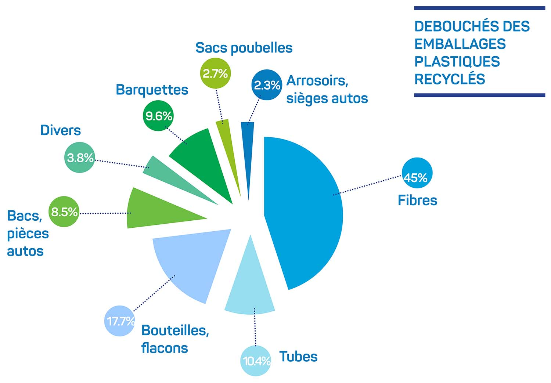 schéma débouchés des emballages plastiques recyclés